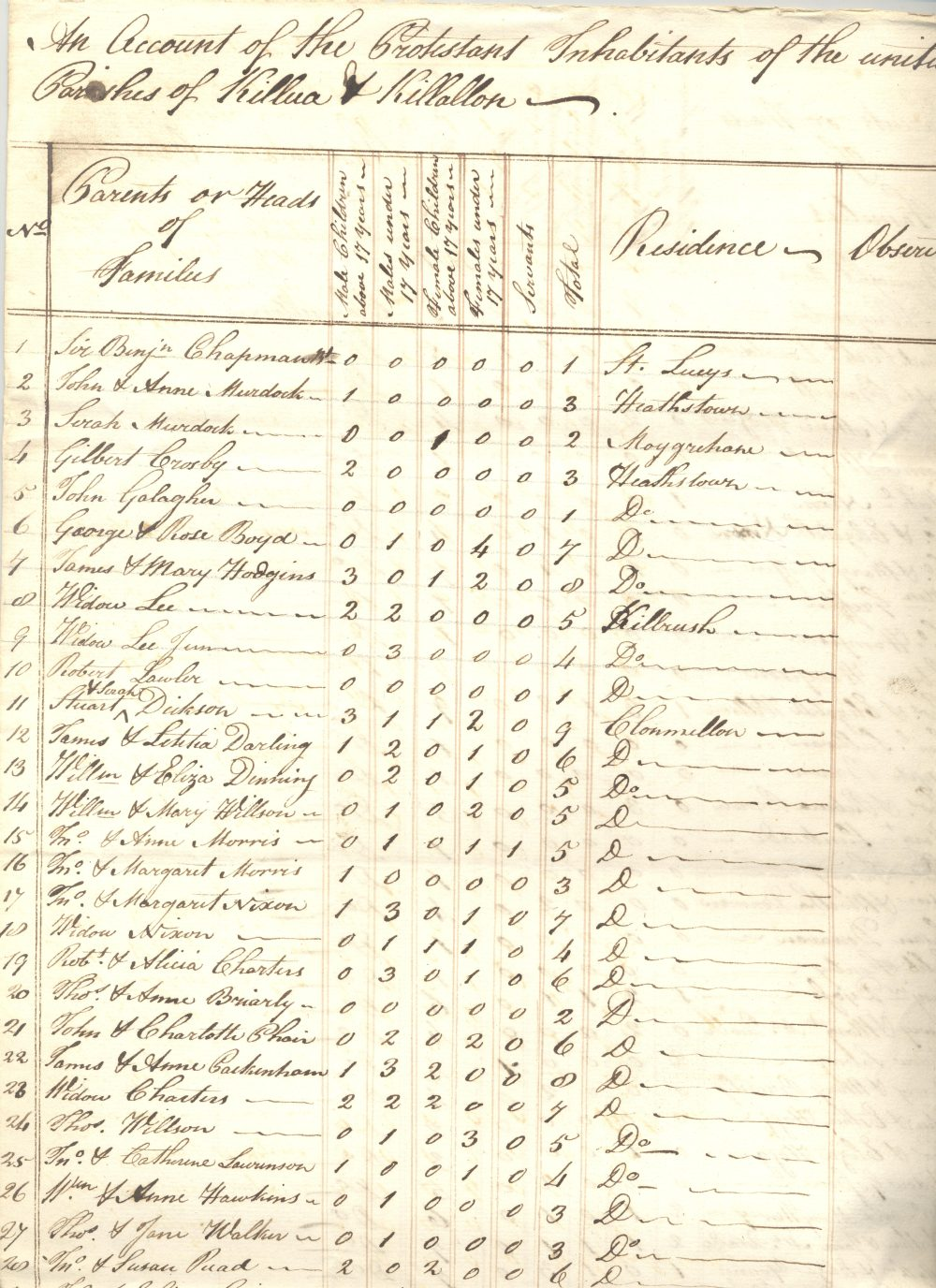Returns of protestants in the parishes of Killua and Killallon, giving numbers in family, residence etc 1803, arranged by parish. Ordered by Bishop Thomas Lewis O'Beirne, bishop of Meath 1798-1823,  RCB Library D7/12/2/2